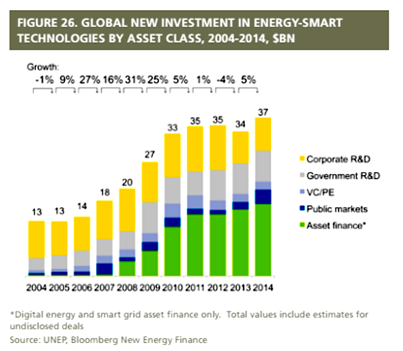 Unep Green Investment Up 17 103 Gw Added In 2014