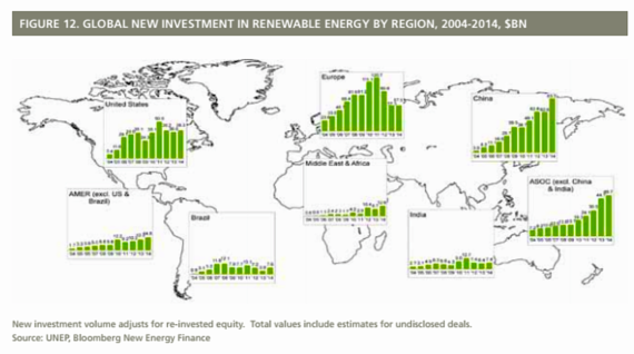 Global new investment in renewables (unep.org)
