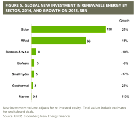 Global new investment:growth by sector (unep.org)