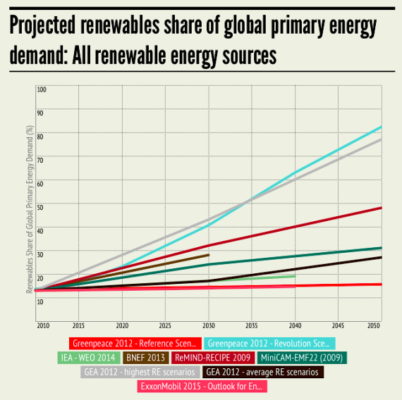 Projected renewables share of global primary energy to 2050 (mc-group.com)