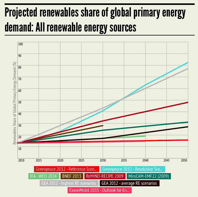 Greenpeace Aces Renewables Forecasts | CleanTechnica