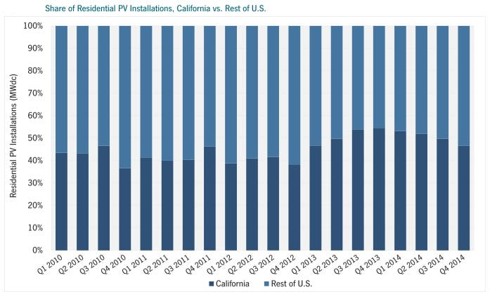 Share of Residential PV Installations, California vs. Rest of U.S.