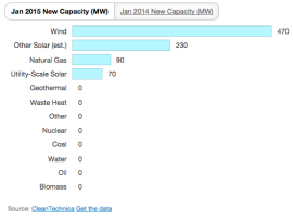 US electricity capacity January 2015