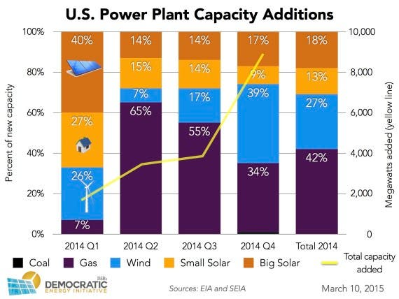 usa new power plant capacity additions 2014 ILSR v3