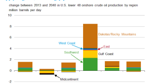 Regional onshore oil infrastructure variations (EIA 2015)