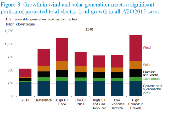 Wind and solar generation as a percentage of total electric load growth (EAI 2015)