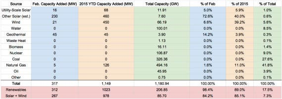 US Renewable Energy Capacity - Feb 2015