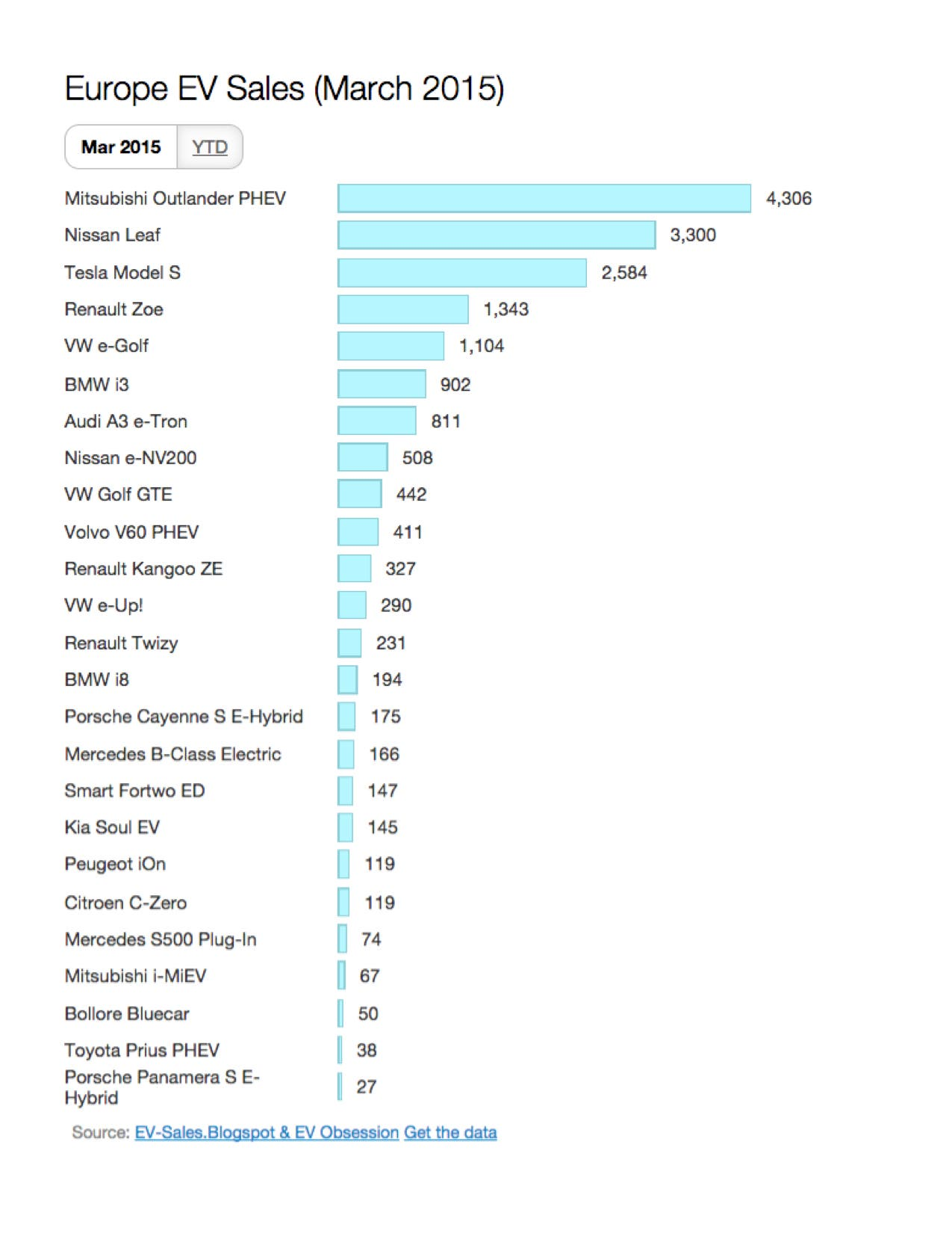 Europe electric car sales booming cleantechnica