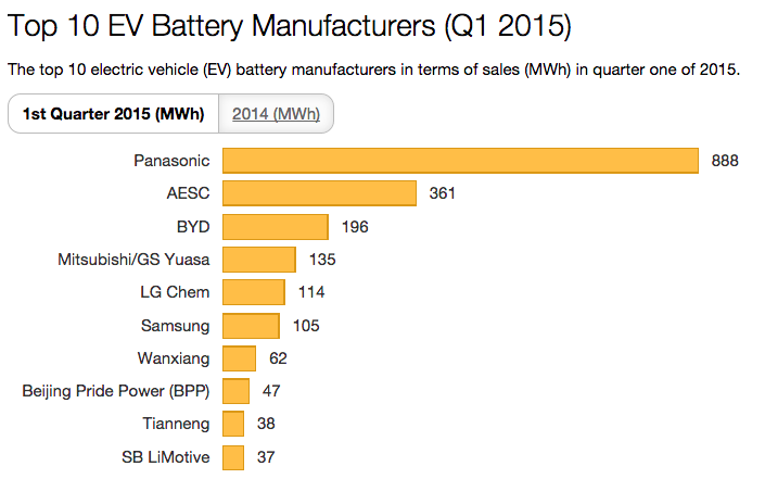 10 Biggest Electric Car Battery Manufacturers Are
