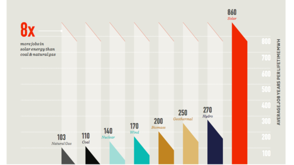 Job creation by energy source (Renewable and Appropriate Energy Lab via nextgenclimate.global.ssl.fastly.net )