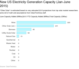 June electricity capacity