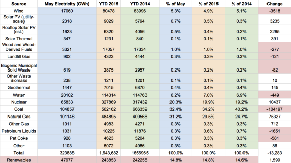 US Renewable Electricity Generation - May 2014