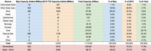 US Renewable Energy Capacity - May 2015