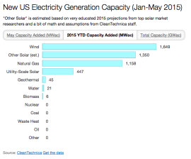 US renewable energy electricity capacity May 2015
