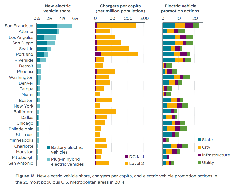 10 Charts Explore Top Electric Car Cities In US
