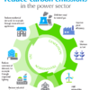 Opportunities in the power sector (40% of US emissions) to reduce carbon pollution (cues.org)