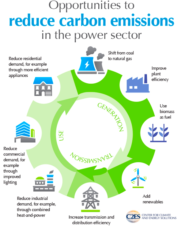Why Not The Clean Power Plan Cleantechnica