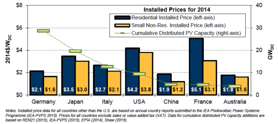 Installed solar PV prices for international markets