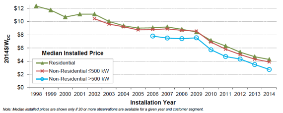 US solar PV prices 1998-2014