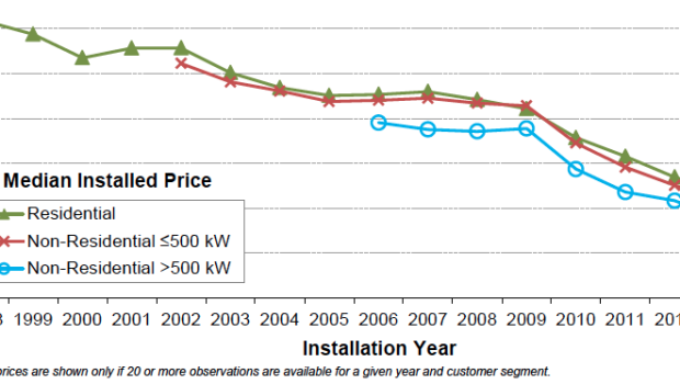 U S Solar Pv Cost Fell Over 50 In 5 Years Government Report