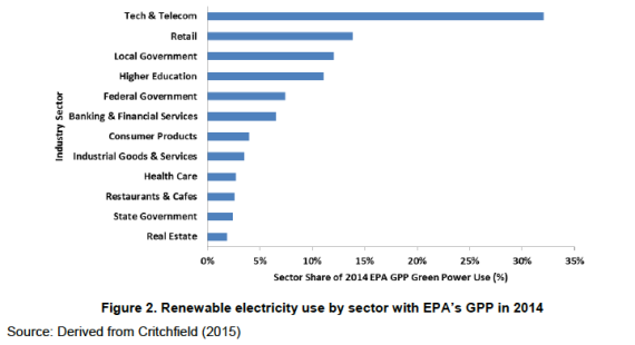 EPA Green Power Partner renewable energy use by sector