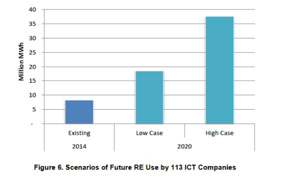 2020 renewable energy use by ICT companies