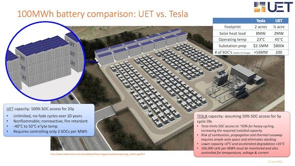 UET flow battery Tesla compared