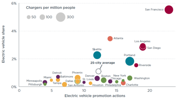 top electric vehicle cities
