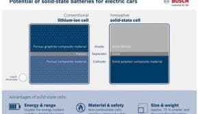 Bosch EV Batteries