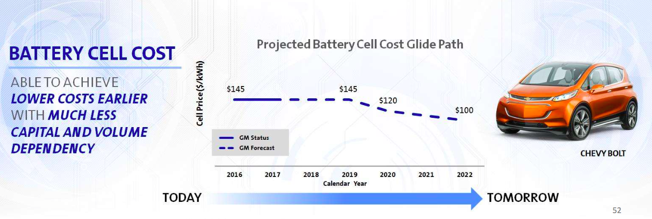 Chevy Bolt Battery Cells = $145/kWh, New Chevy Volt With ...
