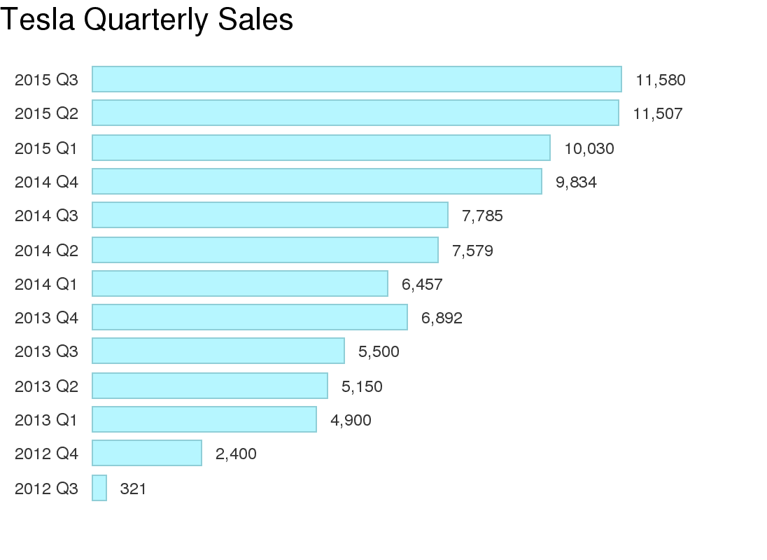 Tesla Record Deliveries In 6th Straight Quarter Cleantechnica
