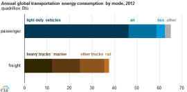 Most Of World's Transportation Energy Use Is For Passenger Travel