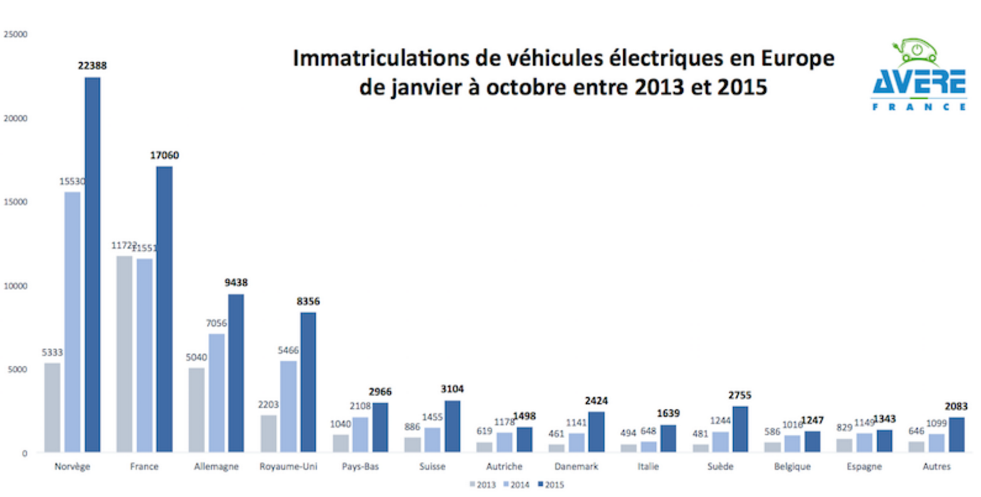 Europe Ev Sales Up 49 Cleantechnica