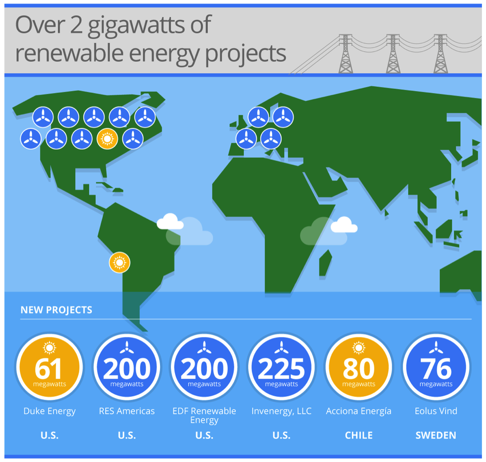 Google Signs 225 Mw Wind Power Purchase Agreement With Invenergy