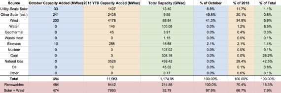 US Renewable Energy Capacity Growth - October 2015