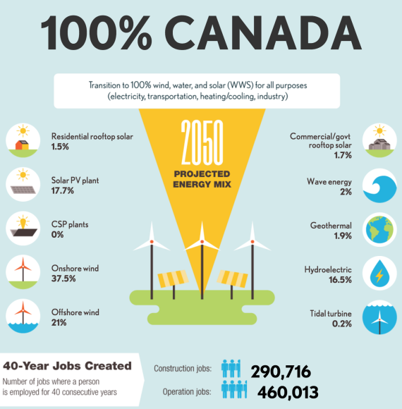 100 percent renewable energy Canada