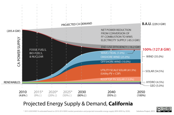 California 100 percent renewable energy