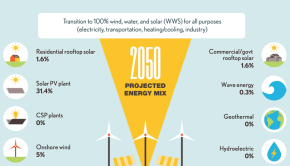 Netherlands 100 percent renewable energy