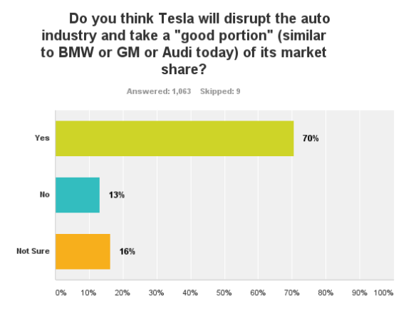 Tesla disruption 1