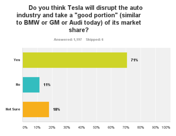 Tesla disruption 2