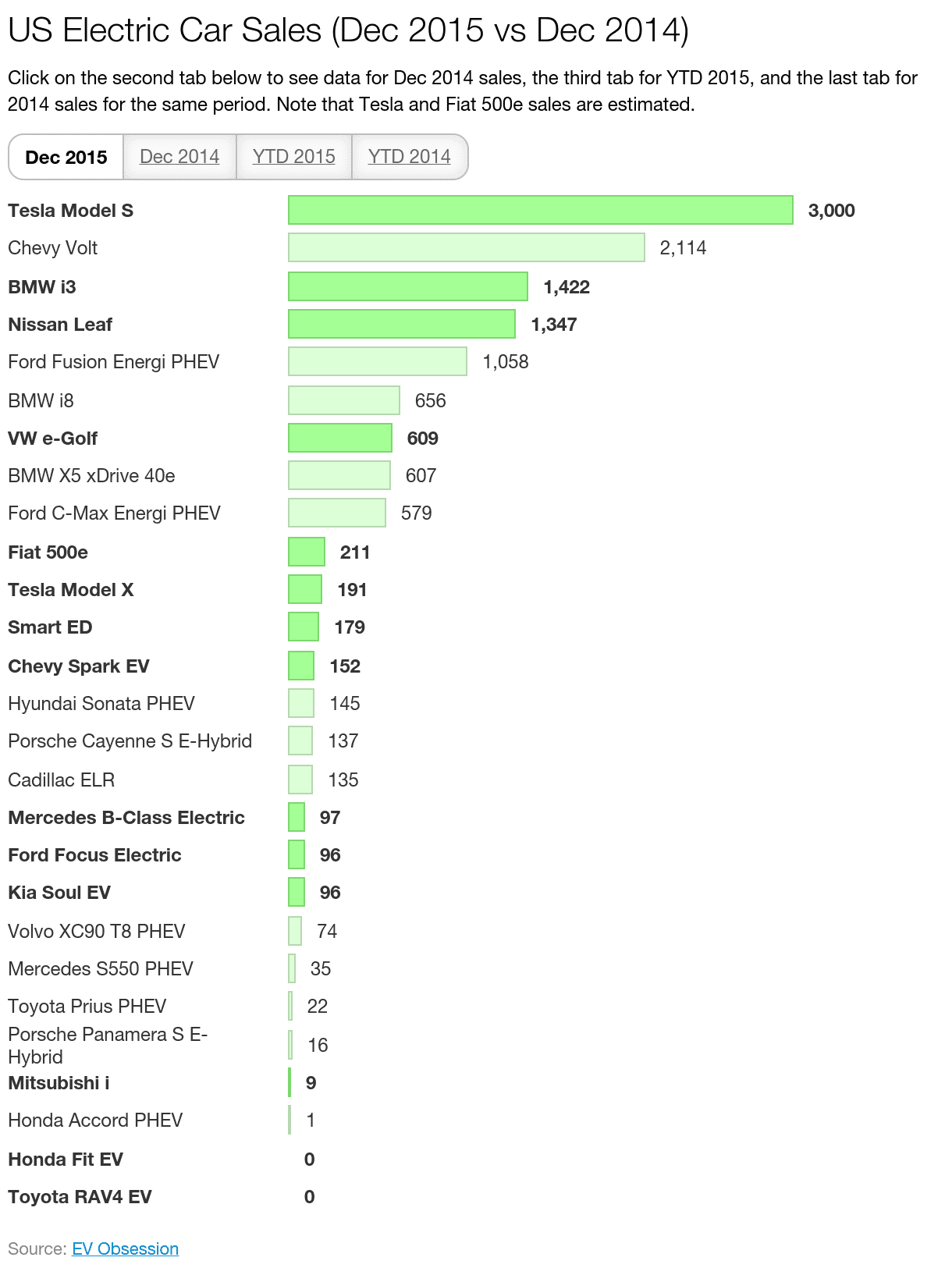 Porsche Panamera For Sale >> BMW & Tesla Have Stellar Electric Car Sales Month & Year (December Sales Report) | CleanTechnica