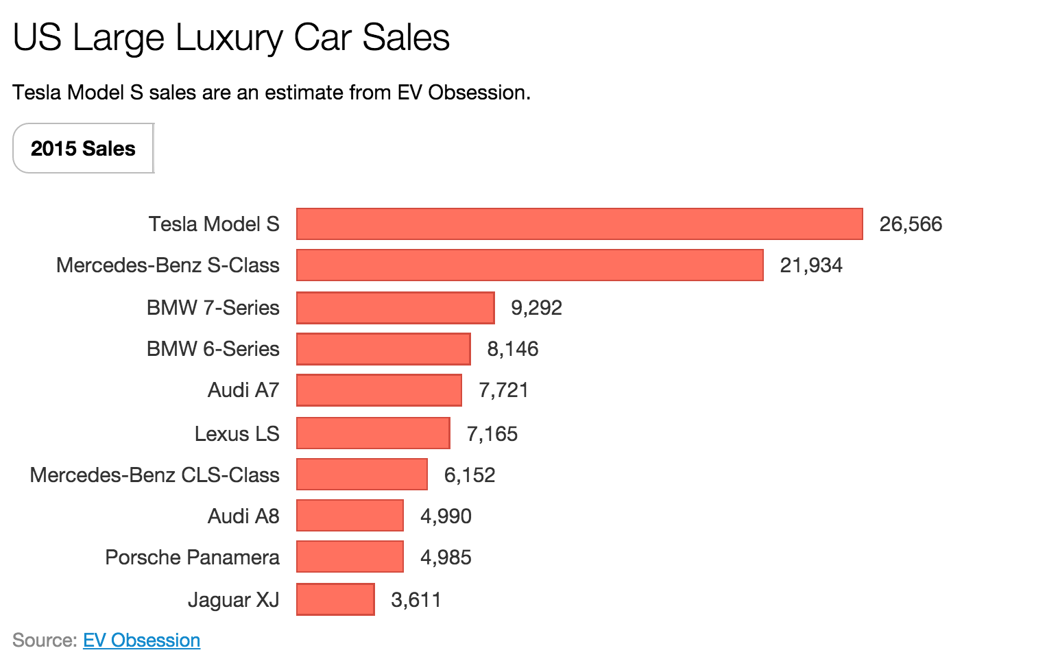 1 Large Luxury Car In Us Tesla Model S 2015 Sales