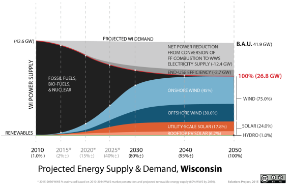 Wisconsin 100 percent renewable energy