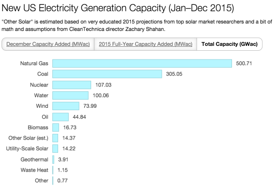 New US Electricity Total