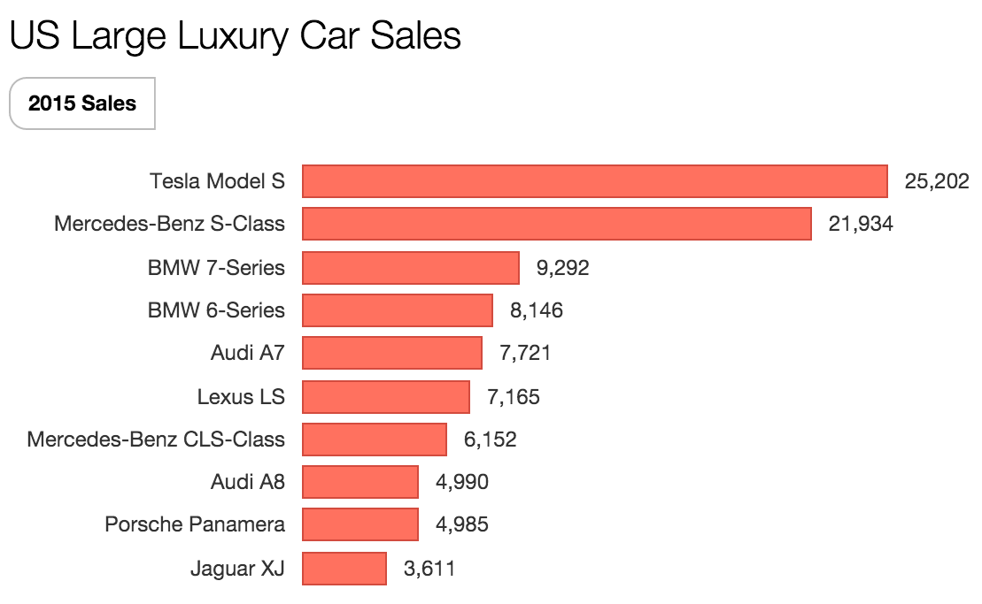 1 tesla dominates large luxury car market in us updated
