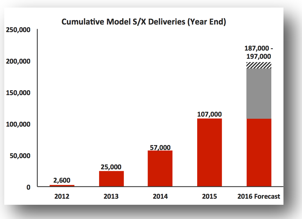 tesla sales projections delivery quarter projection production guidance demand q1 releases cleantechnica teslas letter list last well