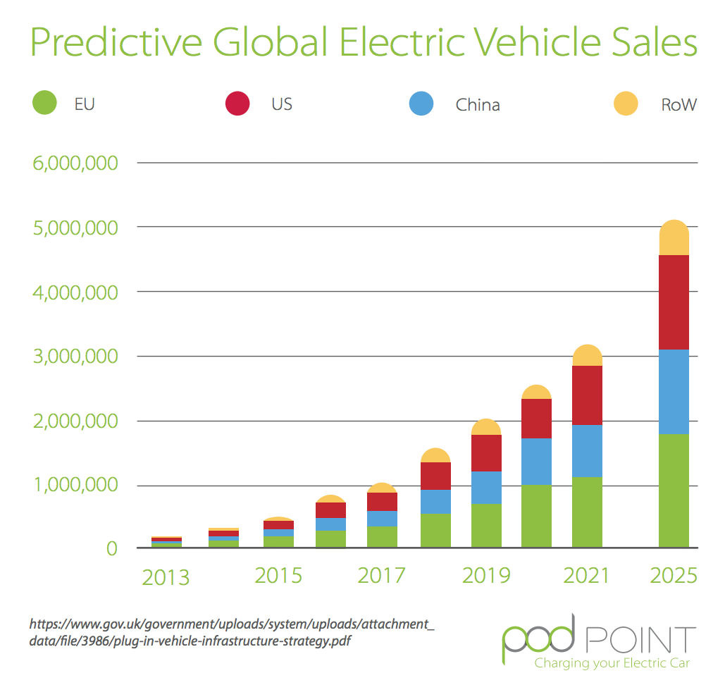 7 Global & UK EV Charts Via @POD_Point | CleanTechnica