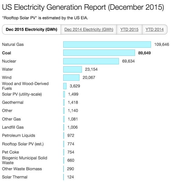 US electricity December 2015