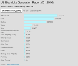 US Electricity Generation Q1 2016