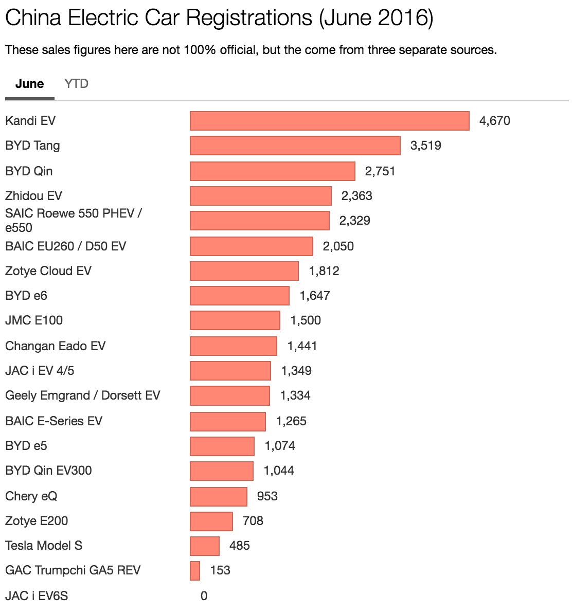 Electric Cars Sales Us Vs China